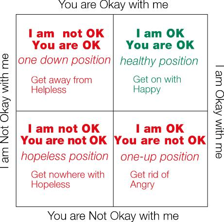 I'm OK grid